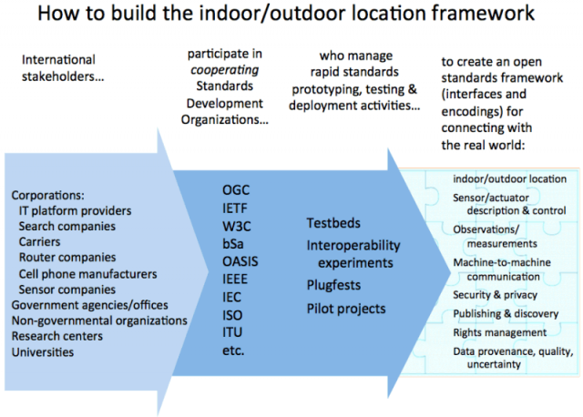 Indoor outdoor standards path