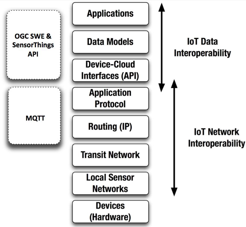 Amazon IoT and the candidate OGC SensorThings API Standard | OGC