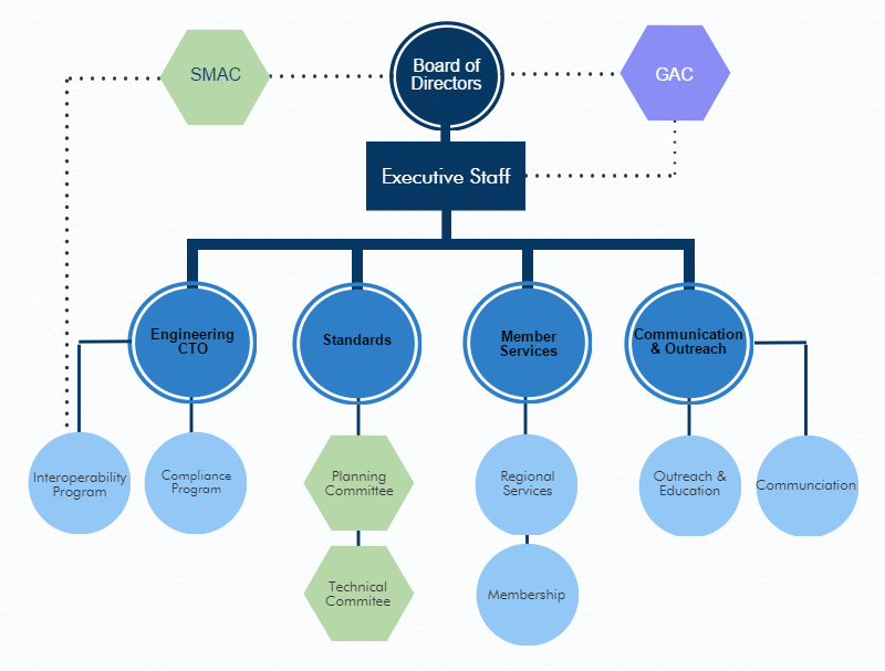 Organizational initiatives reengineering essay