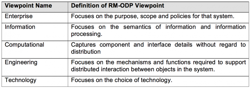 Figure: Reference Model for Open Distributed Processing (RM-ODP) Viewpoints
