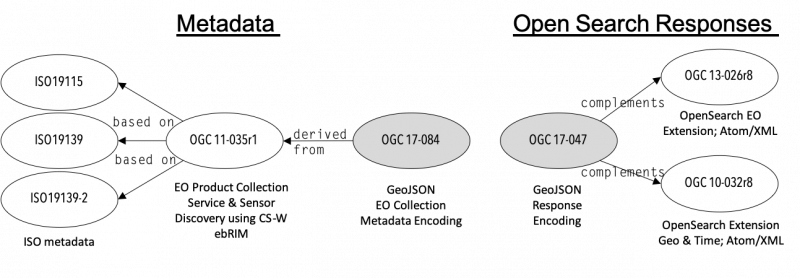 Composition of modern metadata encodings (left) and OpenSearch response models (right)