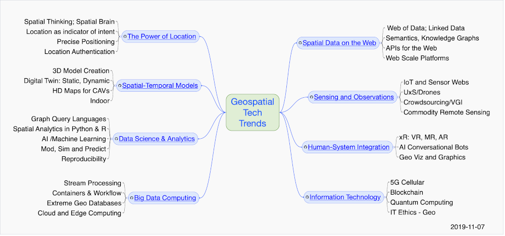 Q4 2020 Mind Map of OGC Technology Trends