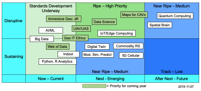 "A subset of the Tech Trends identified as ""Ripe Trends"" are assessed as highest and second priority through an analysis"