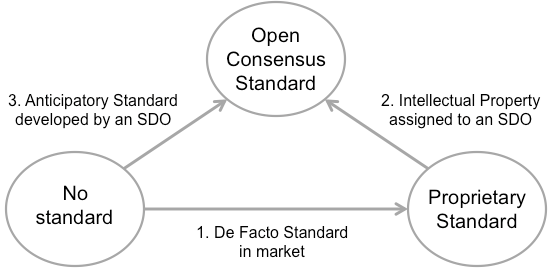 Open Standards Development