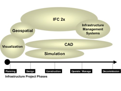 IFC Phases: The CAD/GIS/BIM Interoperability Challenge