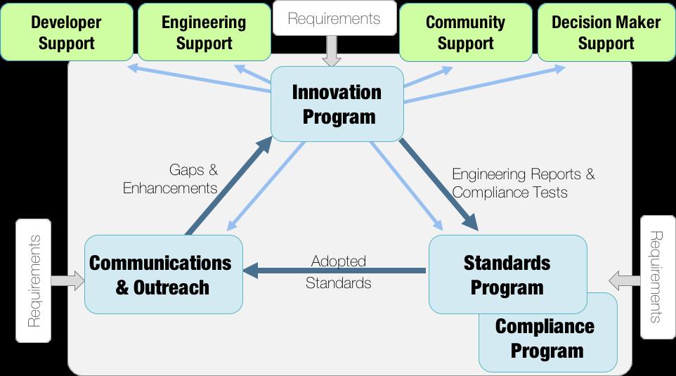 ogcPrograms